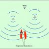 Heightened noise zones